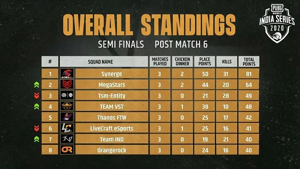 PUBG Mobile India Series 2020 Semifinals Day 1 Results And General Ranks For 32 Teams